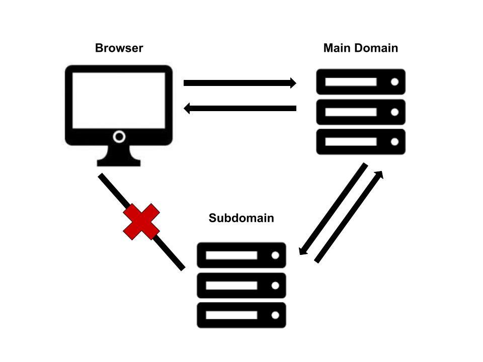 Nginx reverse proxy rewrite example