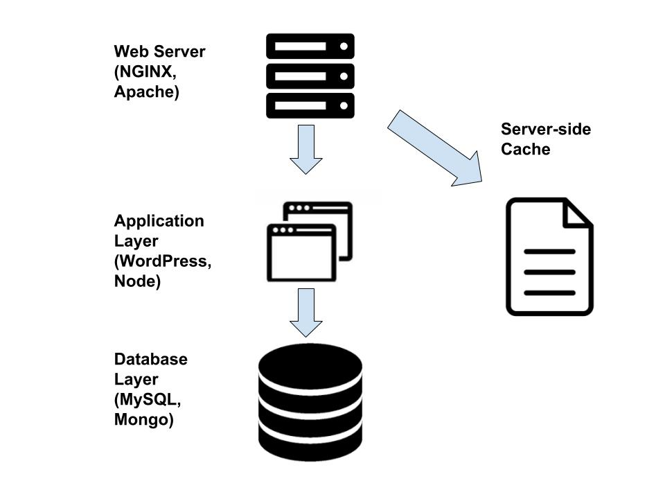 Server-side Caching with NGINX to Increase Page Speed - Jeff