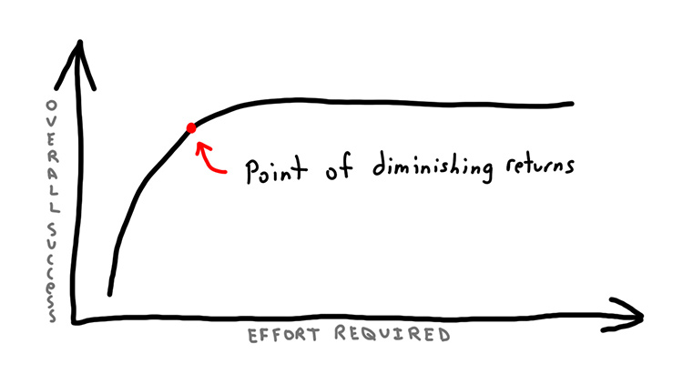 graph of diminishing returns