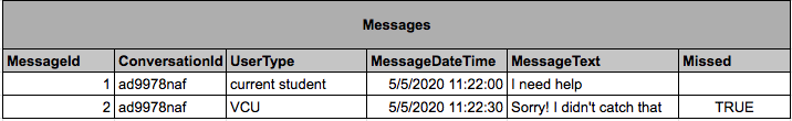 A Table describing messages, with columns for message id, conversation id, user type, message text, and message date time